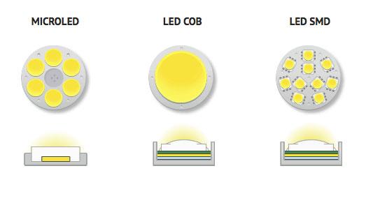 تفاوت لامپ های COB و SMD