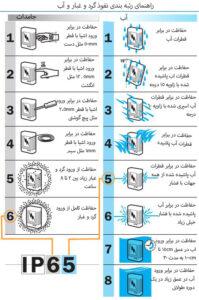 تعریف درجه حفاظت آی پی (Ingress protection)