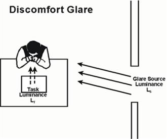 Discomfort glare