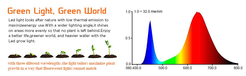 راهنمای خرید چراغ رشد گیاه